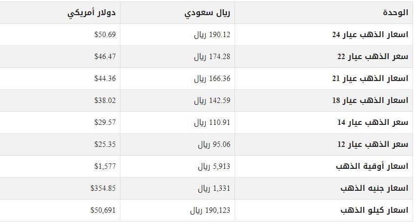 سعر الذهب اليوم في الرياض